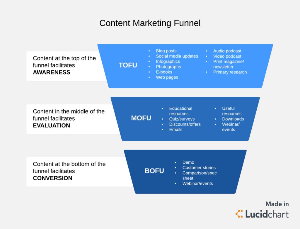 Content Marketing Funnel (TOFU, MOFU, BOFU)