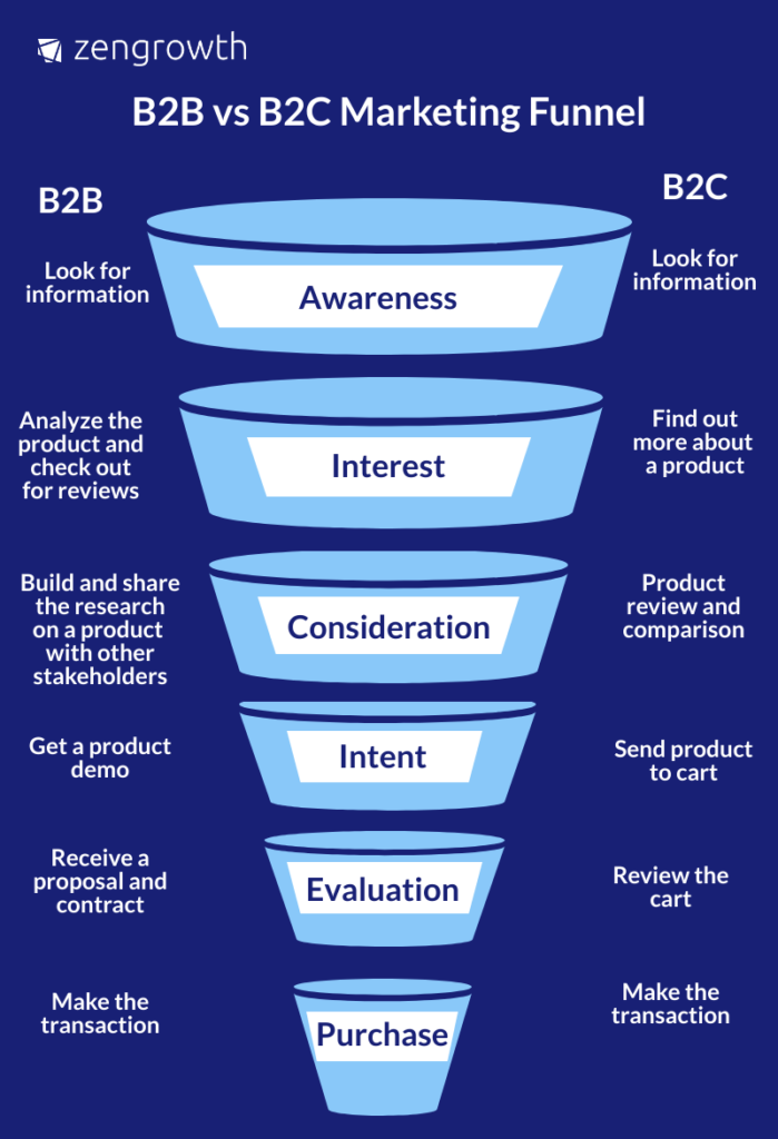 B2B B2C funnel