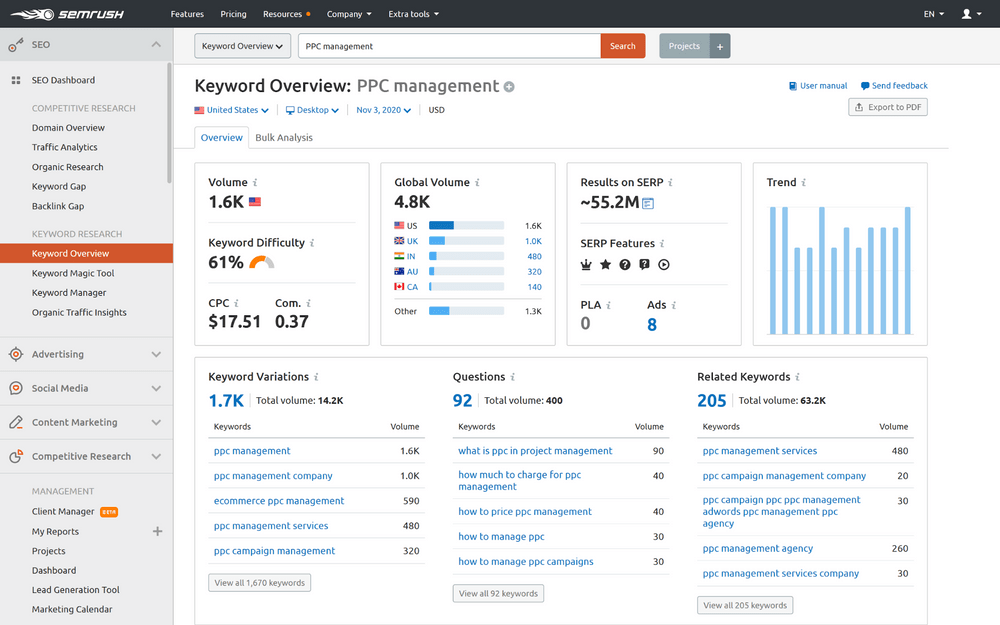 SEMrush analytics
