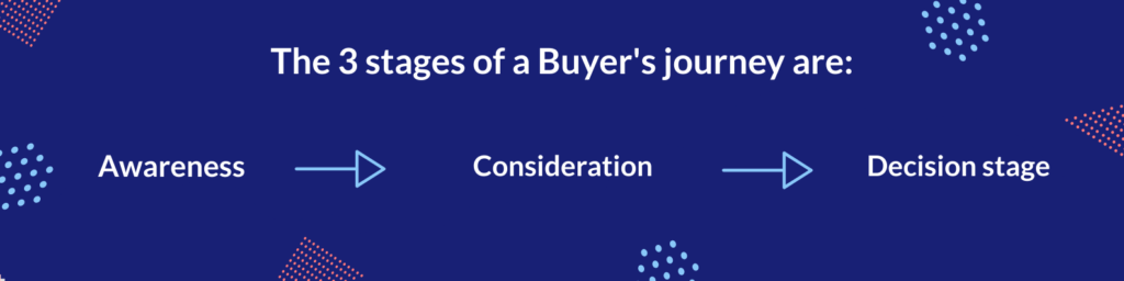 3 stages of buyers journey