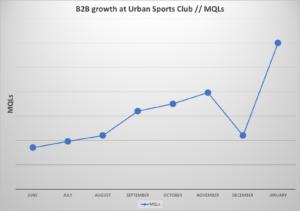 Urban Sports Club Chart