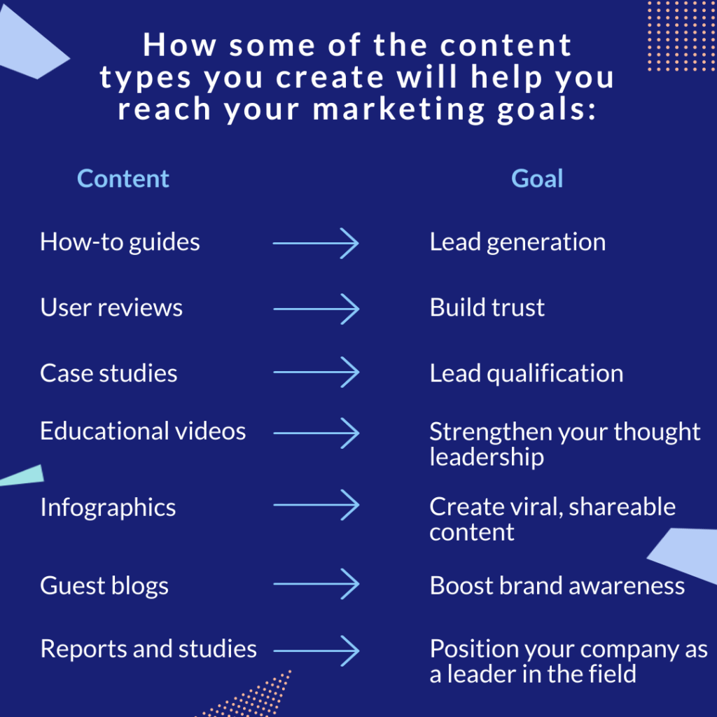 content types and marketing goals