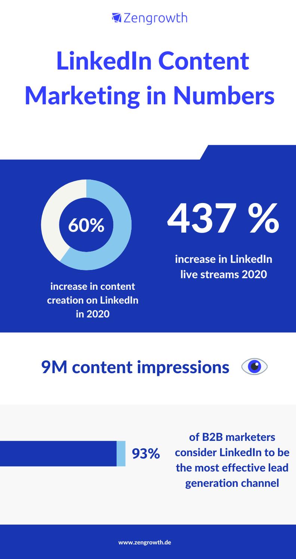 linkedin-stats