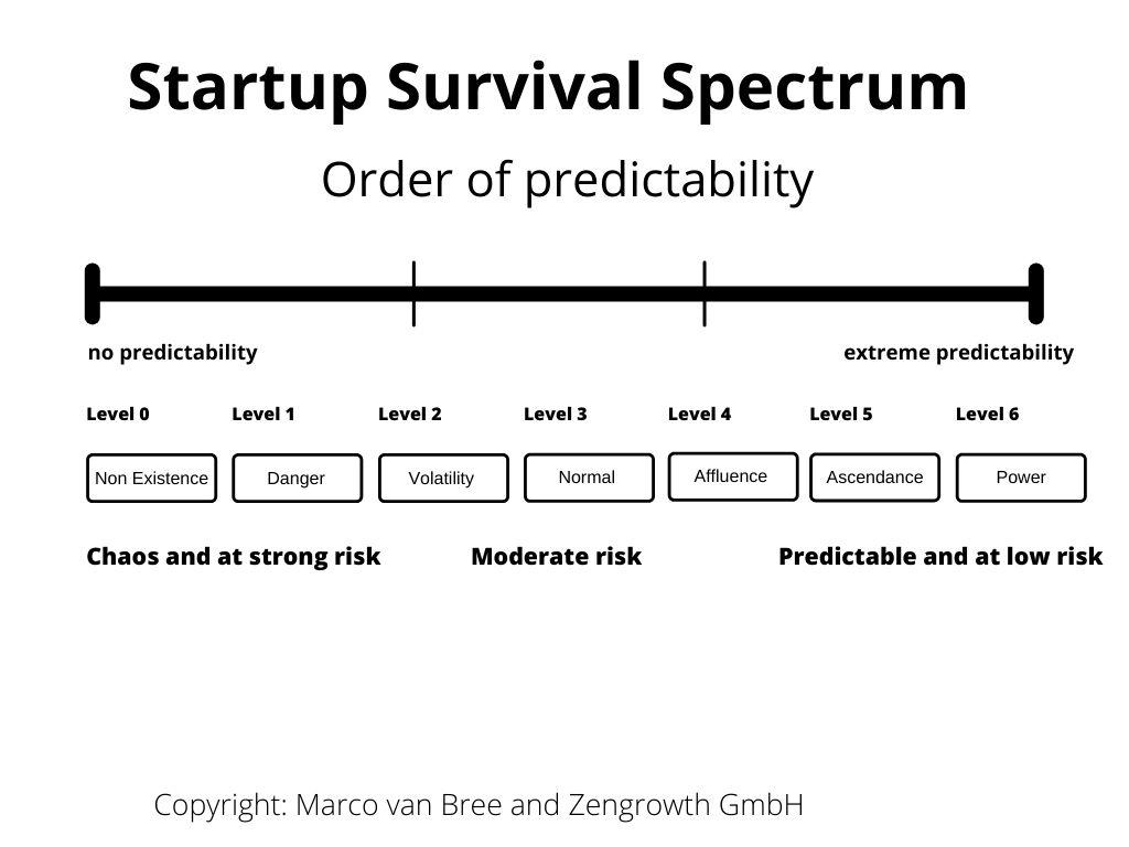 startup-survival-spectrum